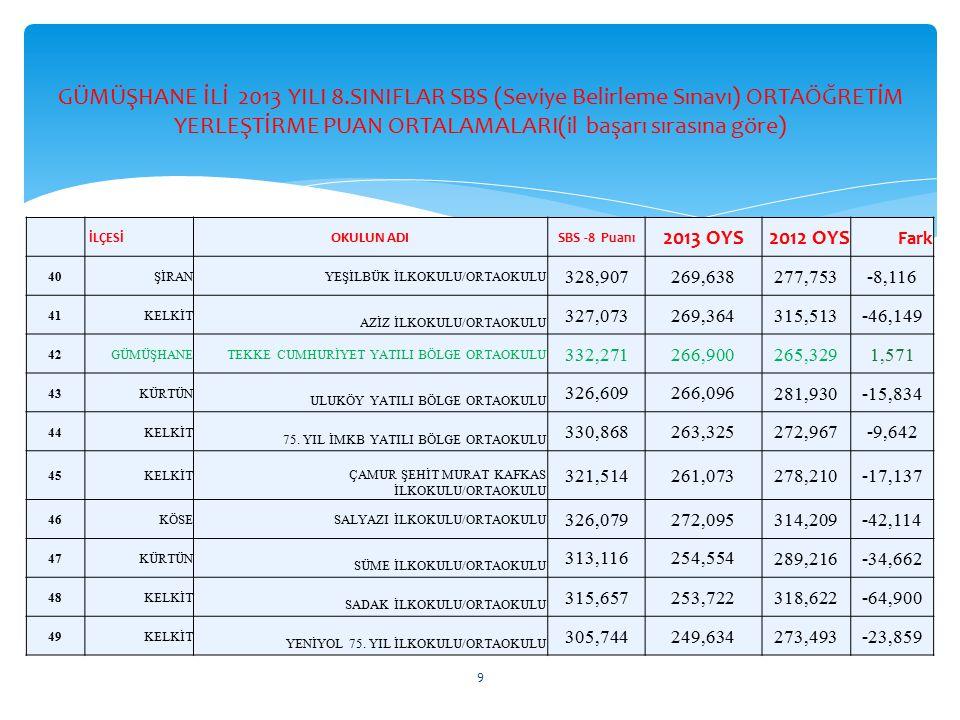 İLÇESİ OKULUN ADI 2013 SBS Puanı 2012 SBS Puanı Fark KELKİT GÜMÜŞGÖZE İLKOKULU/ ORTAOKULU 339,965314,84725,118 KELKİT ŞEHİT OSMAN ŞAHİN İLKOKULU 341,280320,42820,852 KELKİT KILIÇLI İLKOKULU/ORTAOKULU 283,885263,775 20,110 KELKİT MUSTAFA MARUF ŞAHİN ORTAOKULU 303,952289,29314,659 KELKİT ÇİFTLİK İLKOKULU 308,48301,0917,389 KELKİT BEHİYE MUSTAFA DOĞAN ORTAOKULU 299,889293,0086,881 GÜMÜŞHANE TEKKE CUMHURİYET YBO 266,900265,3291,571 2012 YILINA GÖRE SBS ORTALAMASINI YÜKSELTEN OKULLARIMIZ 10