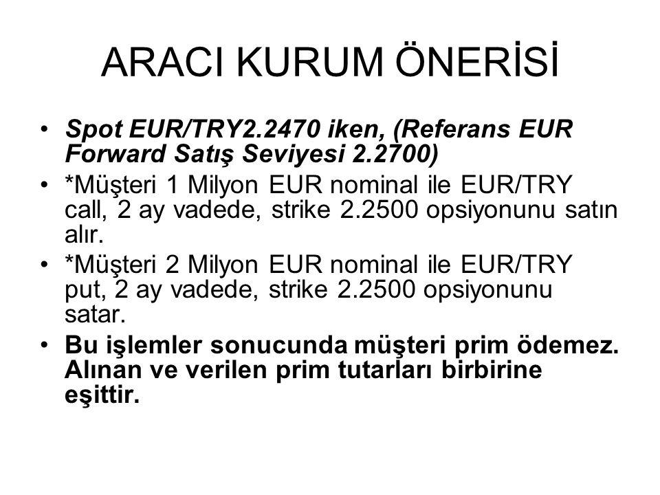 ARACI KURUM ÖNERİSİ Spot EUR/TRY2.2470 iken, (Referans EUR Forward Satış Seviyesi 2.2700) *Müşteri 1 Milyon EUR nominal ile EUR/TRY call, 2 ay vadede, strike 2.2500 opsiyonunu satın alır.