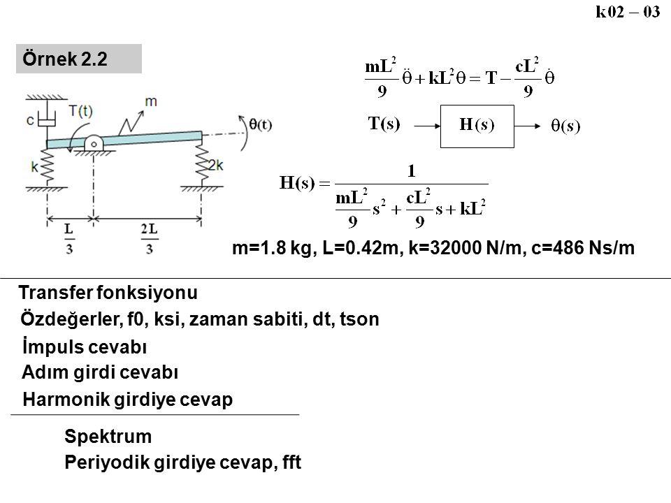 m=1.8 kg, L=0.42m, k=32000 N/m, c=486 Ns/m Örnek 2.2 Transfer fonksiyonu Özdeğerler, f0, ksi, zaman sabiti, dt, tson İmpuls cevabı Adım girdi cevabı H