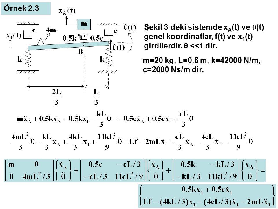 Şekil 3 deki sistemde x A (t) ve θ (t) genel koordinatlar, f(t) ve x 1 (t) girdilerdir. θ <<1 dir. Örnek 2.3 m=20 kg, L=0.6 m, k=42000 N/m, c=2000 Ns/