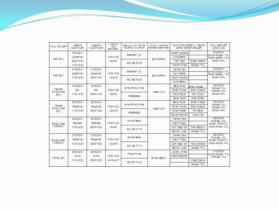 OKUL İSİMLERİ I.AŞAMA (9.SINIFLAR) II.AŞAMA (12.SINIFLAR) III.AŞAMA (VELİ SEMİNERİ) SORUMLU MD./MD.YRD. (TELEFON NUMARASI TANITIMI YAPACAK REHBER ÖĞRE