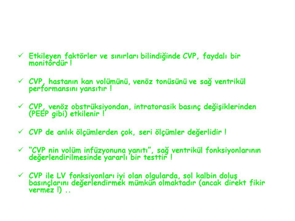 Etkileyen faktörler ve sınırları bilindiğinde CVP, faydalı bir monitördür .