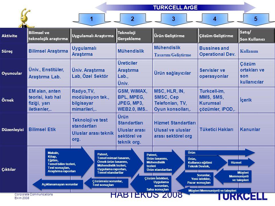 HABTEKUS 2008 Turkcell Iletisim Hizmetleri Corporate Communications Ekim 2008 Makale, Kitap, Eğitim, Temel bilim tezleri, Test sonuçları, Araştırma raporları Makale, Kitap, Eğitim, Temel bilim tezleri, Test sonuçları, Araştırma raporları Patent, Temel mimari tasarım, Örnek ürün tasarımı, Mühendislik tezleri, Uygulama raporları, Temel standartlar Patent, Temel mimari tasarım, Örnek ürün tasarımı, Mühendislik tezleri, Uygulama raporları, Temel standartlar Patent, Ürün tasarımı, Mühendislik tezleri Ürün standartları Patent, Ürün tasarımı, Mühendislik tezleri Ürün standartları Ürün, Kullanıcı eğitimi Teknik Destek, Ürün, Kullanıcı eğitimi Teknik Destek, Hizmet Ürün Müşteri Memnuniyeti ve talepleri Müşteri Memnuniyeti ve talepleri Müşteri Memnuniyeti ve talepleri Sorunlar, Yeni istekler, Pazar sonuçları Sorunlar, Yeni istekler, Pazar sonuçları Çözüm İstekleri, Uygulama sorunları, Saha sonuçları Çözüm İstekleri, Uygulama sorunları, Saha sonuçları Çözümsüz sorunlar, Test sonuçları Çözümsüz sorunlar, Test sonuçları Açıklanamayan sorunlar TURKCELL ArGE 12345