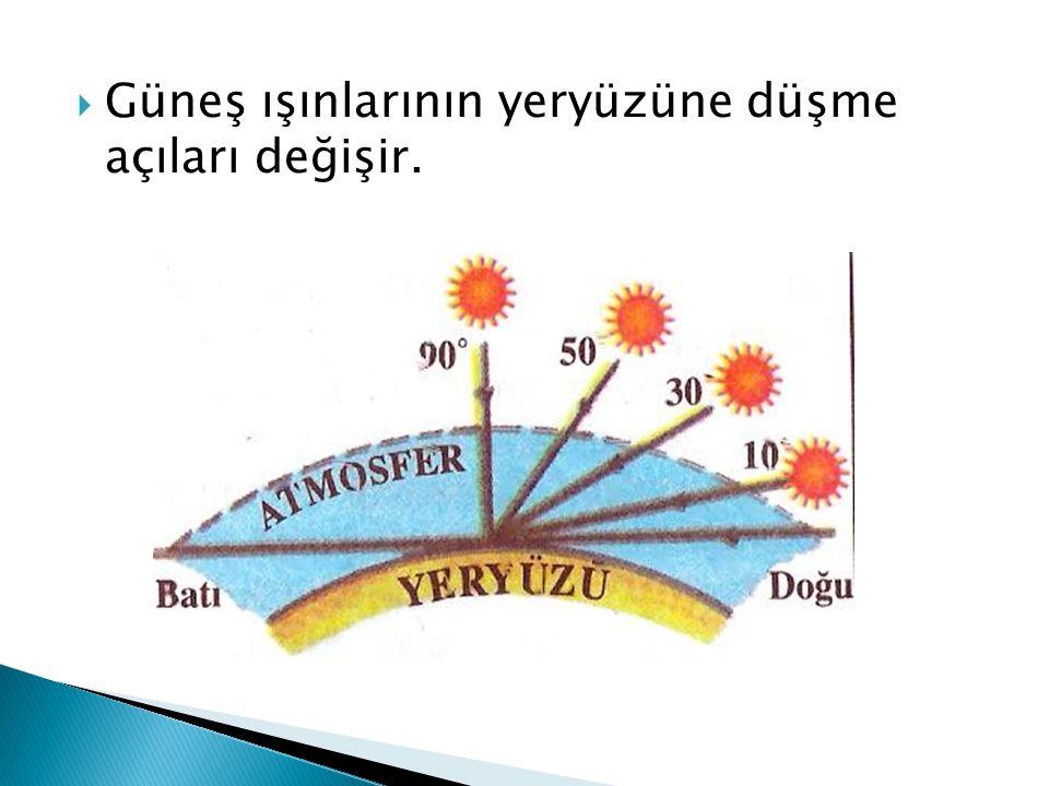  Güneş ışınlarının yeryüzüne düşme açıları değişir.