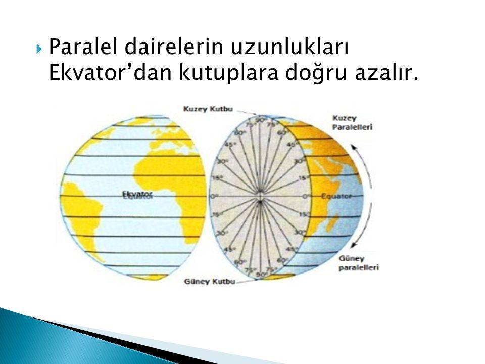  Paralel dairelerin uzunlukları Ekvator'dan kutuplara doğru azalır.