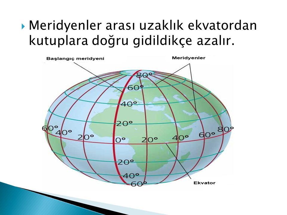  Meridyenler arası uzaklık ekvatordan kutuplara doğru gidildikçe azalır.