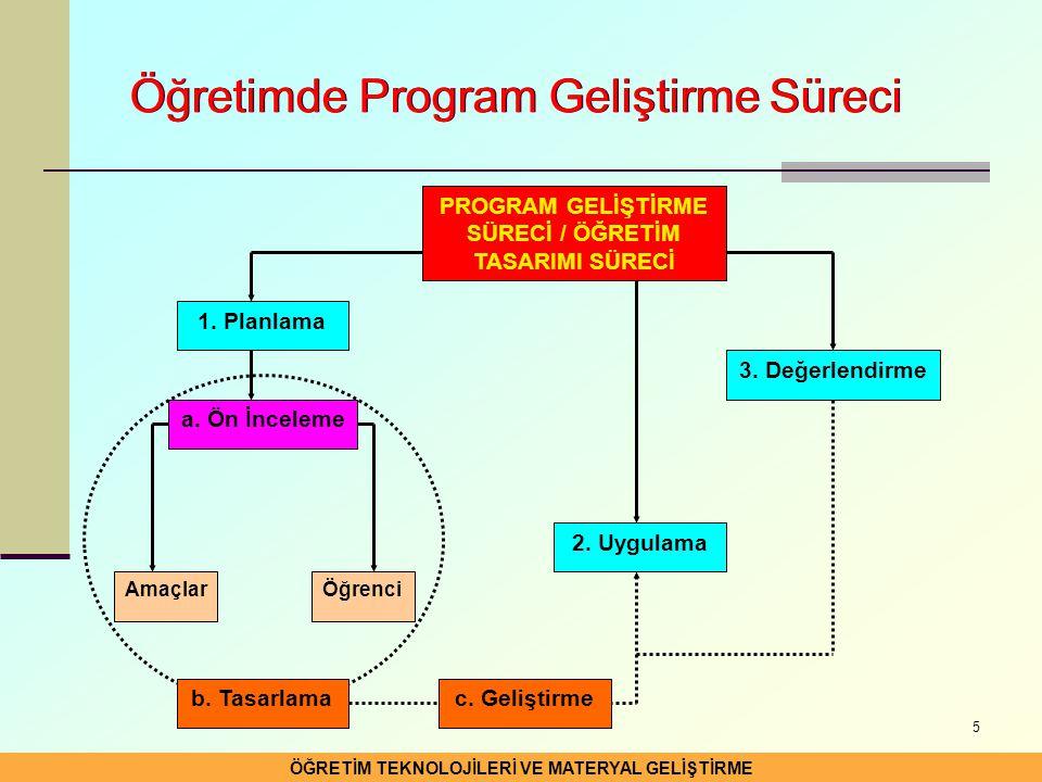 5 ÖĞRETİM TEKNOLOJİLERİ VE MATERYAL GELİŞTİRME Öğretimde Program Geliştirme Süreci a. Ön İnceleme b. Tasarlama 1. Planlama 2. Uygulama 3. Değerlendirm
