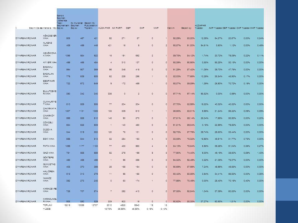 İlSeçim ÇevresiMahalle / Köy Sandık Seçmen Listesinde Yazılı Seçmenlerin Sayısı Oy Kullanan Seçmen Sayısı Geçerli Oy Pusulalarının ToplamıHÜDA PARAK P