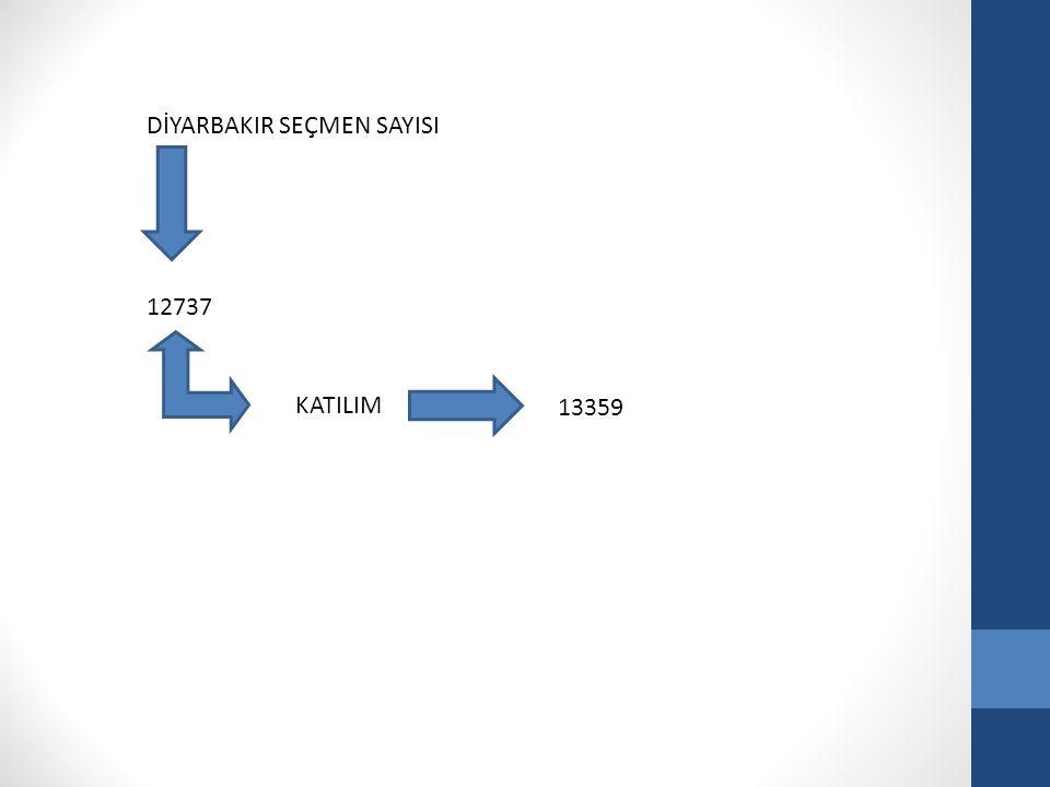 DİYARBAKIR SEÇMEN SAYISI 12737 KATILIM 13359