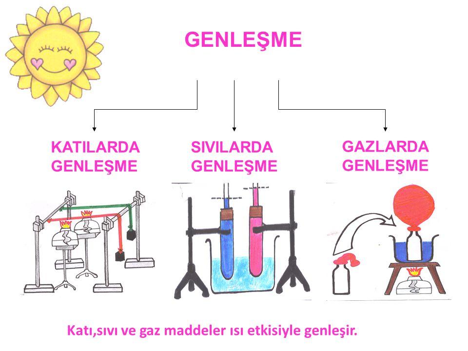 GENLEŞME KATILARDA GENLEŞME SIVILARDA GENLEŞME GAZLARDA GENLEŞME Katı,sıvı ve gaz maddeler ısı etkisiyle genleşir.