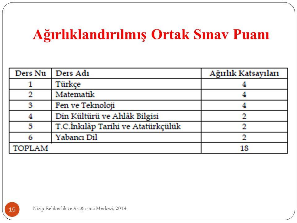 Ağırlıklandırılmış Ortak Sınav Puanı Nizip Rehberlik ve Ara ş tırma Merkezi, 2014 15