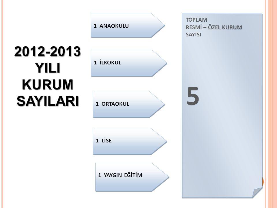 1 ANAOKULU 1 İLKOKUL 1 ORTAOKUL 1 LİSE TOPLAM RESMİ – ÖZEL KURUM SAYISI 5 TOPLAM RESMİ – ÖZEL KURUM SAYISI 5 2012-2013 YILI KURUMSAYILARI 1 YAYGIN EĞİTİM
