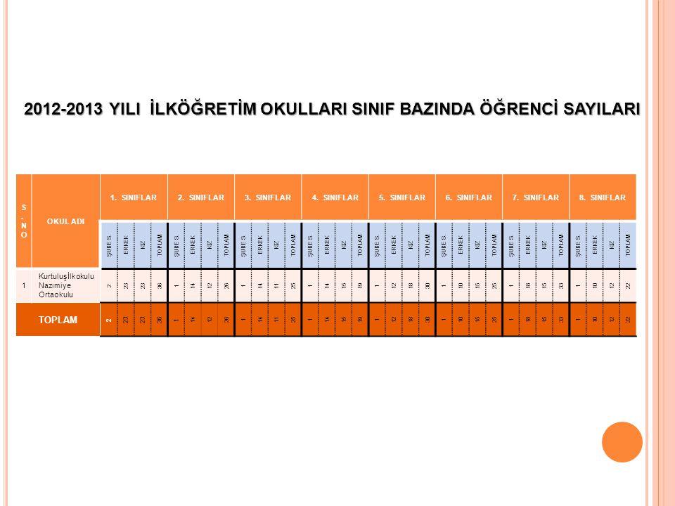 2012-2013 YILI İLKÖĞRETİM OKULLARI SINIF BAZINDA ÖĞRENCİ SAYILARI S.NOS.NO OKUL ADI 1.