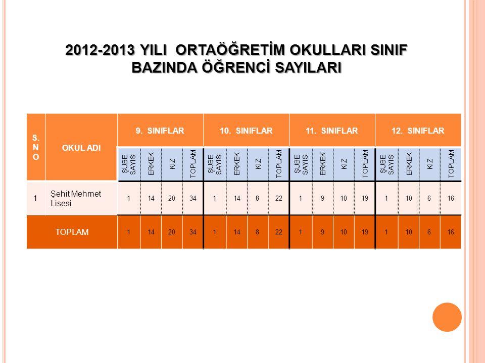 2012-2013 YILI ORTAÖĞRETİM OKULLARI SINIF BAZINDA ÖĞRENCİ SAYILARI S.