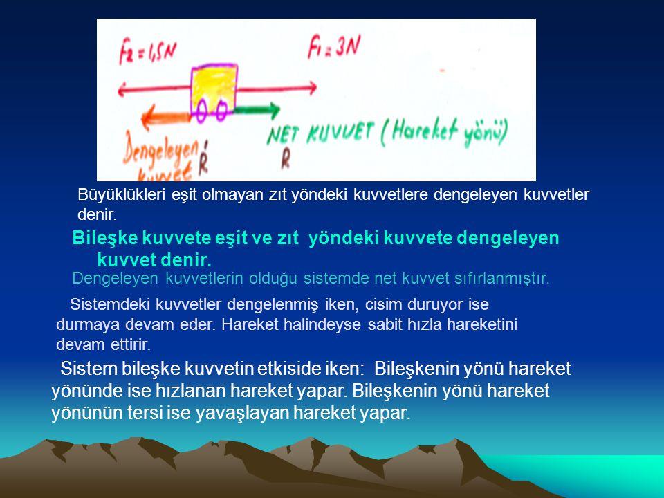 Büyüklükleri eşit olmayan zıt yöndeki kuvvetlere dengeleyen kuvvetler denir. R=3N-1,5N=1,5N=R' Bileşke kuvvete eşit ve zıt yöndeki kuvvete dengeleyen