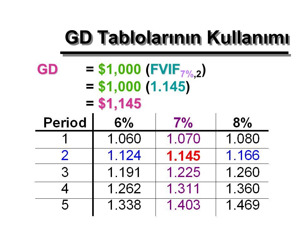 GDFVIF $1,145 GD = $1,000 (FVIF 7%,2 ) = $1,000 (1.145) = $1,145 GD Tablolarının Kullanımı