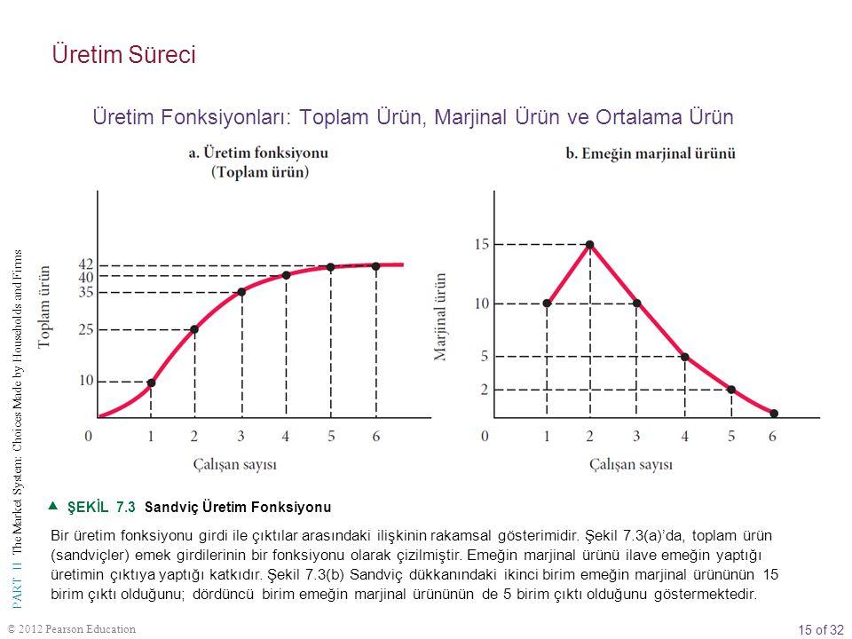 15 of 32 PART II The Market System: Choices Made by Households and Firms © 2012 Pearson Education  ŞEKİL 7.3 Sandviç Üretim Fonksiyonu Bir üretim fonksiyonu girdi ile çıktılar arasındaki ilişkinin rakamsal gösterimidir.