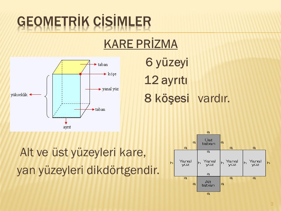 KARE PRİZMA 6 yüzeyi 12 ayrıtı 8 köşesi vardır. Alt ve üst yüzeyleri kare, yan yüzeyleri dikdörtgendir. 3
