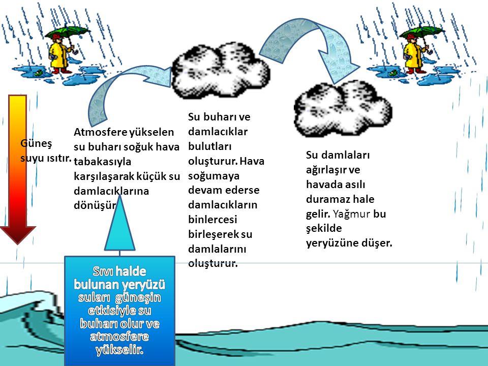 Güneş suyu ısıtır. Atmosfere yükselen su buharı soğuk hava tabakasıyla karşılaşarak küçük su damlacıklarına dönüşür. Su buharı ve damlacıklar bulutlar