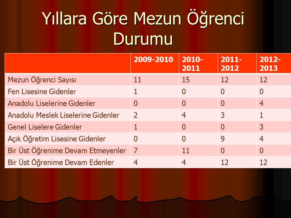 Yıllara Göre Mezun Öğrenci Durumu 2009-20102010- 2011 2011- 2012 2012- 2013 Mezun Öğrenci Sayısı111512 Fen Lisesine Gidenler1000 Anadolu Liselerine Gi