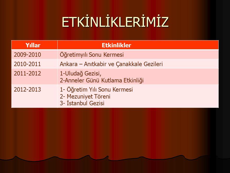 ETKİNLİKLERİMİZ Yıllar Etkinlikler 2009-2010Öğretimyılı Sonu Kermesi 2010-2011Ankara – Anıtkabir ve Çanakkale Gezileri 2011-20121-Uludağ Gezisi, 2-Ann