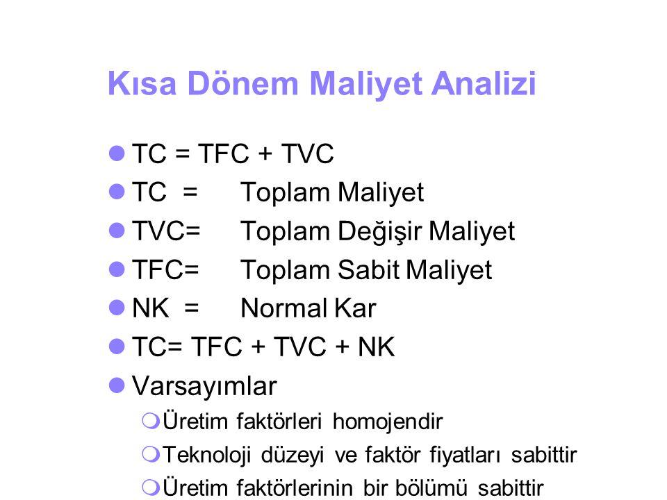Kısa Dönem Maliyet Analizi TC = TFC + TVC TC = Toplam Maliyet TVC=Toplam Değişir Maliyet TFC=Toplam Sabit Maliyet NK =Normal Kar TC= TFC + TVC + NK Va
