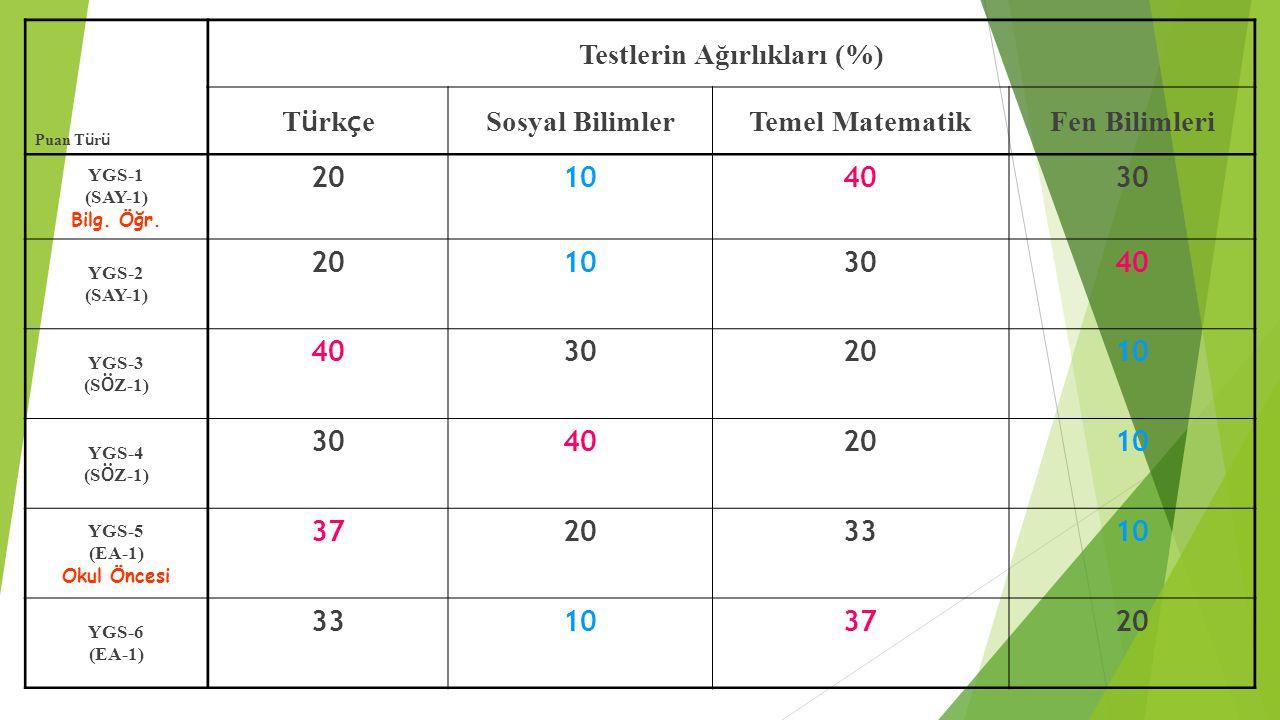 Puan T ü r ü Testlerin Ağırlıkları (%) T ü rk ç e Sosyal BilimlerTemel MatematikFen Bilimleri YGS-1 (SAY-1) Bilg. Öğr. 20104030 YGS-2 (SAY-1) 20103040