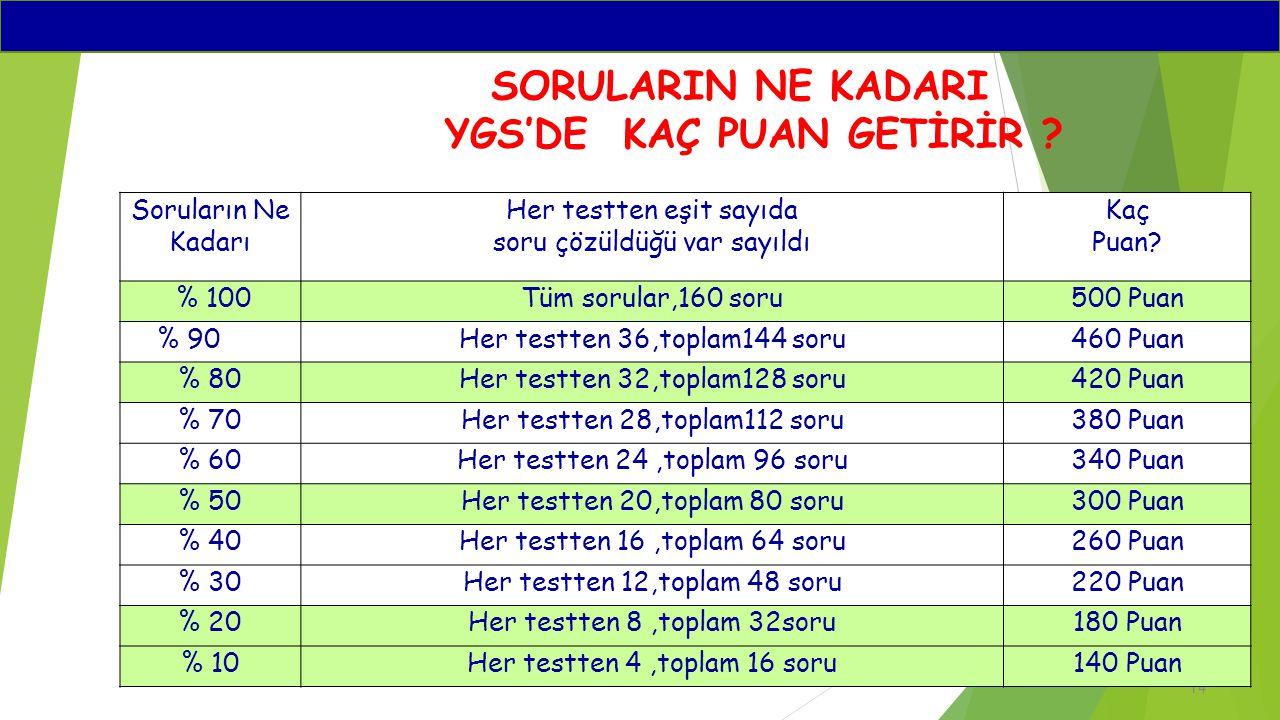 14 Soruların Ne Kadarı Her testten eşit sayıda soru çözüldüğü var sayıldı Kaç Puan? % 100Tüm sorular,160 soru500 Puan % 90Her testten 36,toplam144 sor