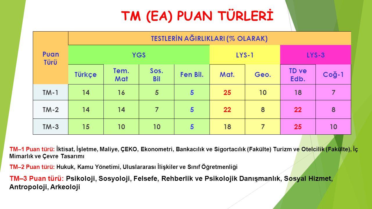 TM (EA) PUAN TÜRLERİ Puan Türü TESTLERİN AĞIRLIKLARI (% OLARAK) YGS LYS-1LYS-3 Türkçe Tem. Mat Sos. Bil Fen Bil.Mat.Geo. TD ve Edb. Coğ-1 TM-114165525