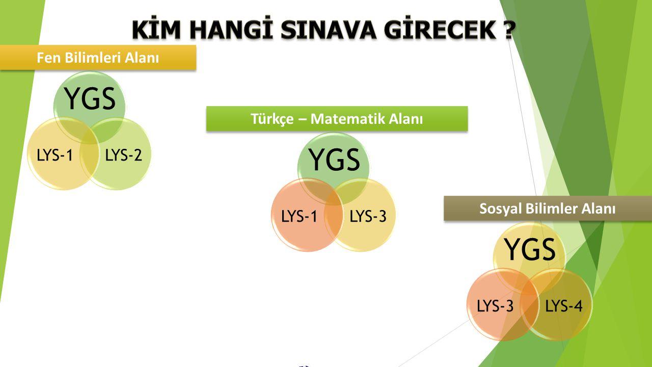 Fen Bilimleri Alanı Türkçe – Matematik Alanı Sosyal Bilimler Alanı YGS LYS-2LYS-1 YGS LYS-4LYS-3 YGS LYS-3LYS-1