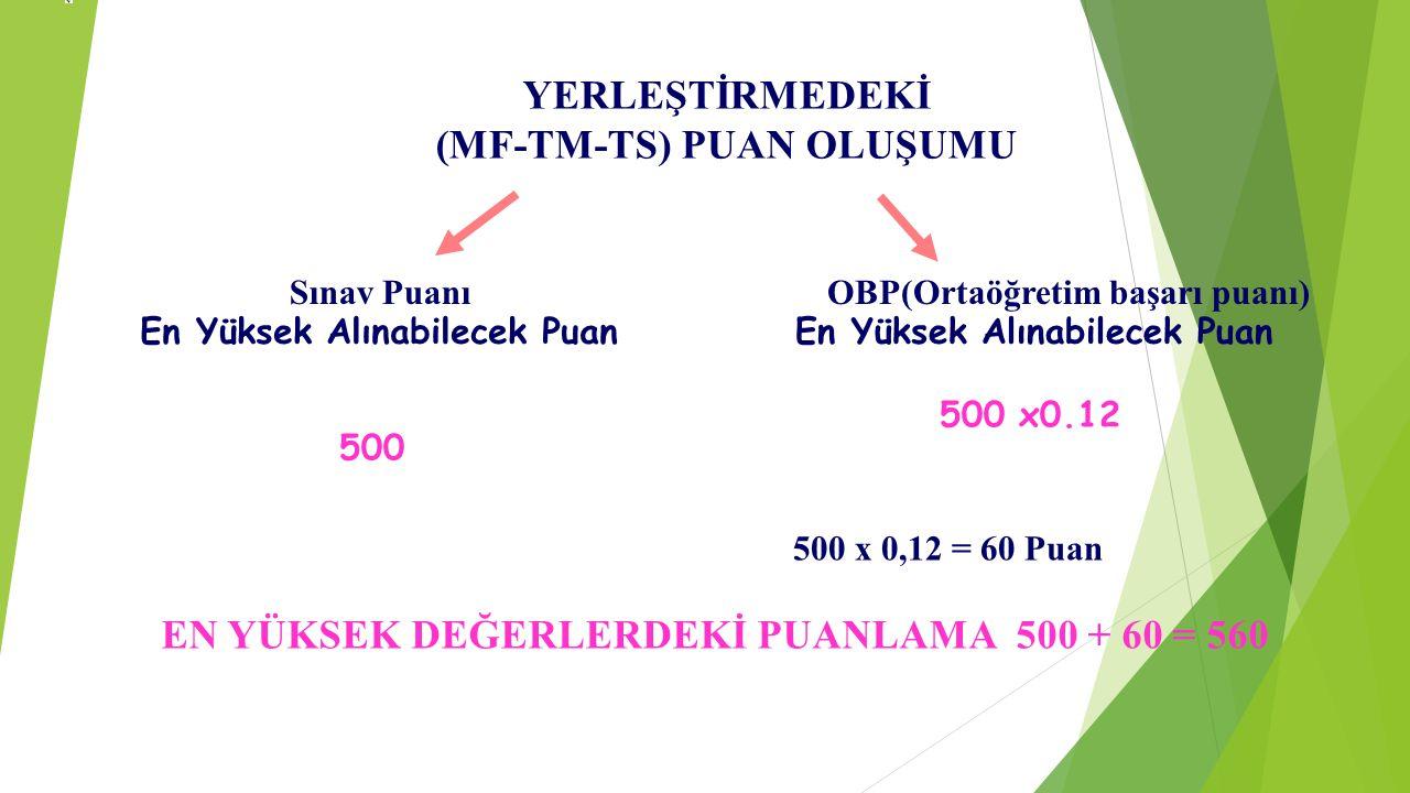 YERLEŞTİRMEDEKİ (MF-TM-TS) PUAN OLUŞUMU Sınav PuanıOBP(Ortaöğretim başarı puanı) En Yüksek Alınabilecek Puan 500 500 x0.12 500 x 0,12 = 60 Puan EN YÜK