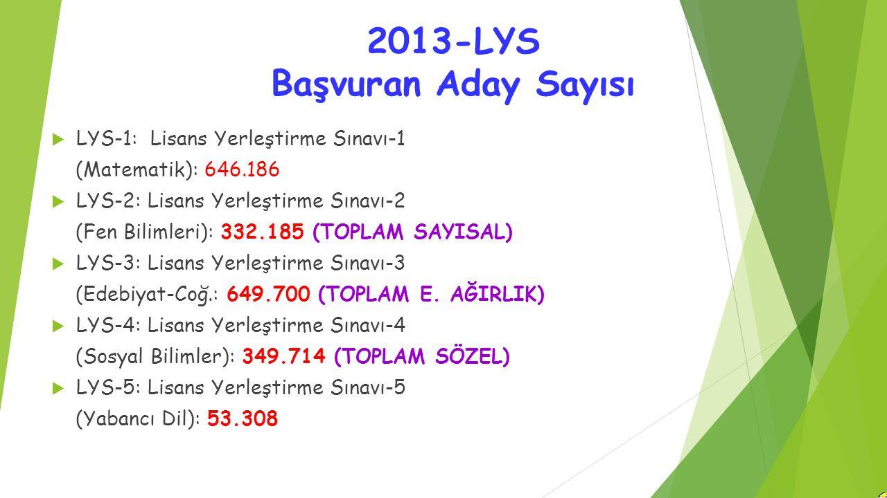 2013-LYS Başvuran Aday Sayısı  LYS-1: Lisans Yerleştirme Sınavı-1 (Matematik): 646.186  LYS-2: Lisans Yerleştirme Sınavı-2 (Fen Bilimleri): 332.185