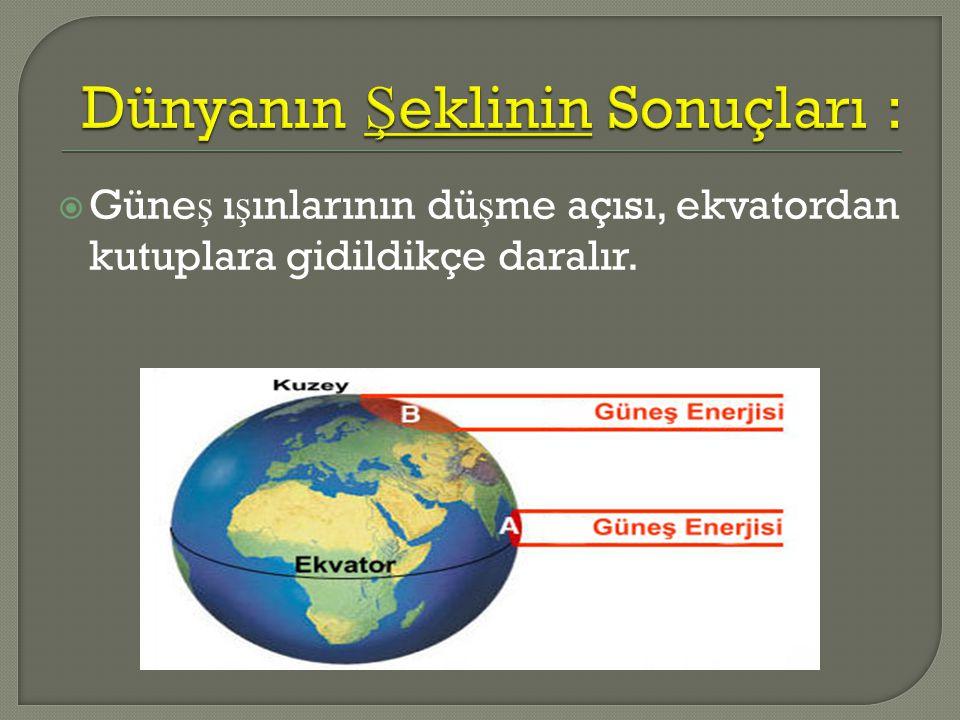  Güne ş ı ş ınlarının dü ş me açısı, ekvatordan kutuplara gidildikçe daralır.