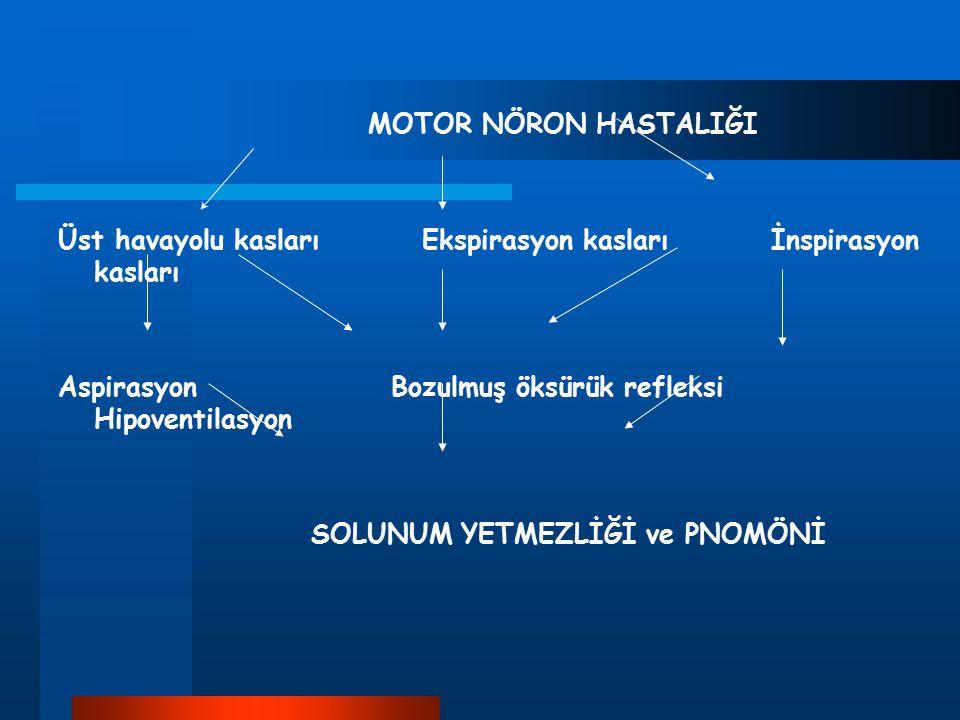 MOTOR NÖRON HASTALIĞI Üst havayolu kasları Ekspirasyon kasları İnspirasyon kasları Aspirasyon Bozulmuş öksürük refleksi Hipoventilasyon SOLUNUM YETMEZ
