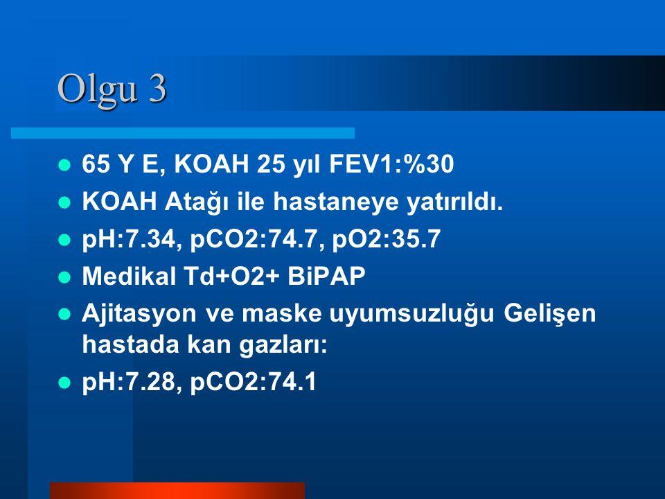 Olgu 3 65 Y E, KOAH 25 yıl FEV1:%30 KOAH Atağı ile hastaneye yatırıldı. pH:7.34, pCO2:74.7, pO2:35.7 Medikal Td+O2+ BiPAP Ajitasyon ve maske uyumsuzlu