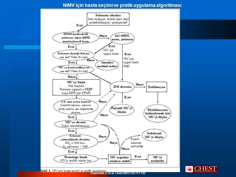 Garpestad, E. et al. Chest 2007;132:711-720 NIMV için hasta seçimi ve pratik uygulama algoritması
