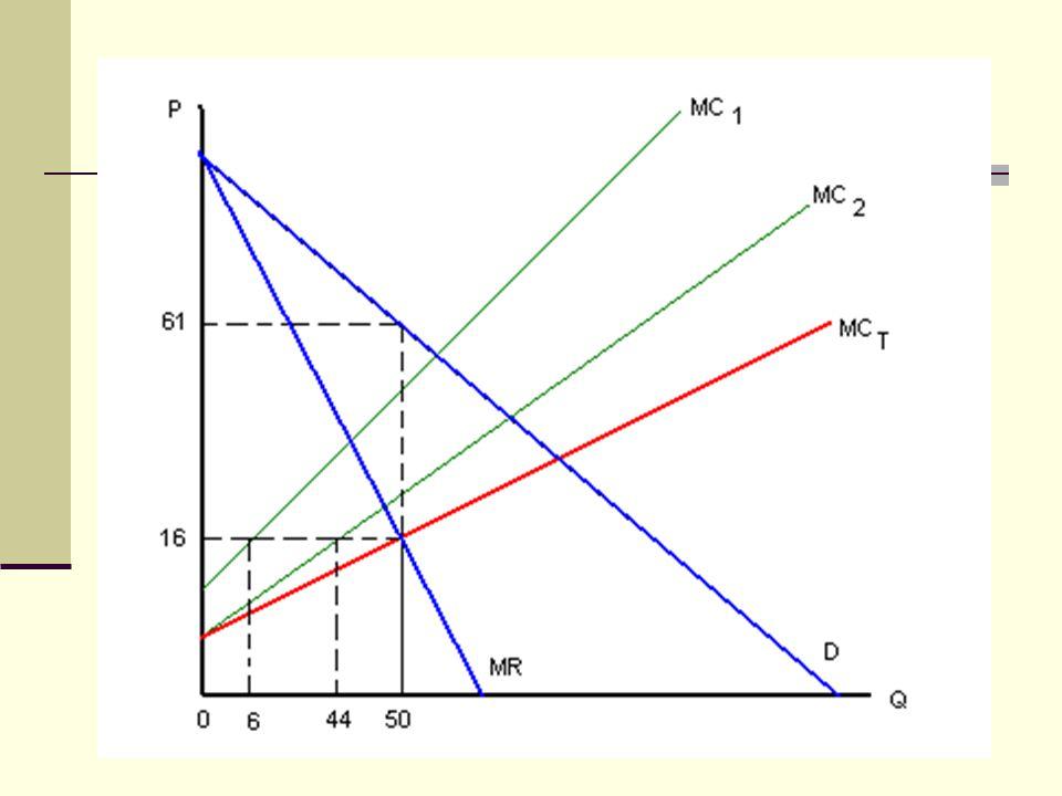 SORU 3 (PROBLEM 11.12) Bir kömür madeninin üretim fonksiyonu aşağıdaki gibidir: Q = ½.L Firma çıktı piyasasında fiyat-alıcıdır(price-taker) ve çıktı fiyatı P=32$'dır.