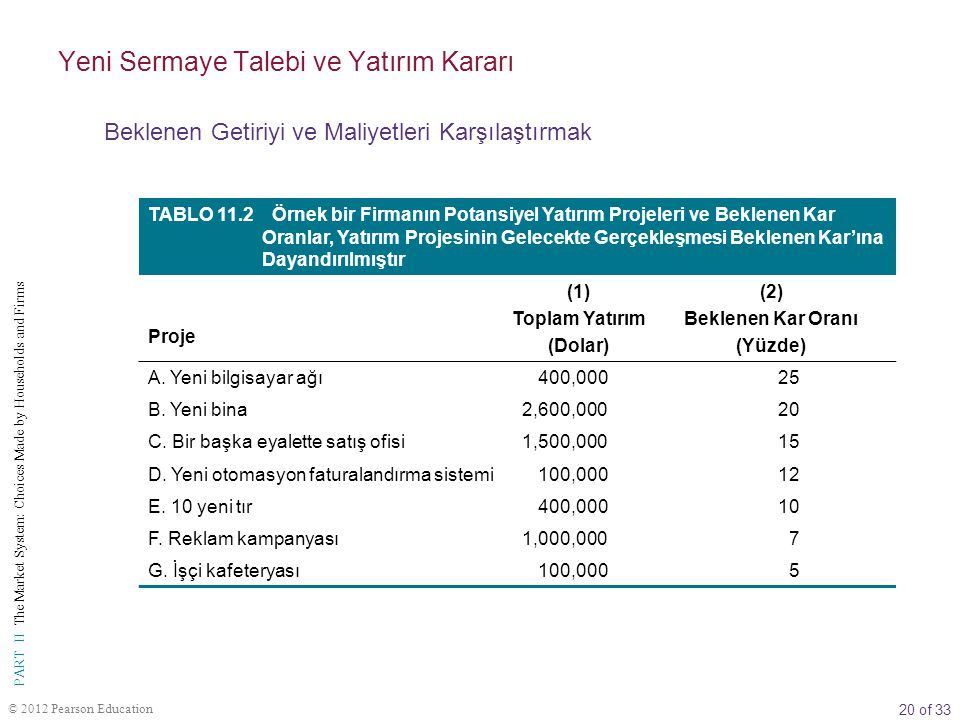 20 of 33 PART II The Market System: Choices Made by Households and Firms © 2012 Pearson Education TABLO 11.2 Örnek bir Firmanın Potansiyel Yatırım Pro