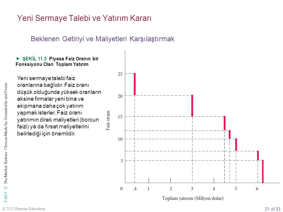 21 of 33 PART II The Market System: Choices Made by Households and Firms © 2012 Pearson Education  ŞEKİL 11.3 Piyasa Faiz Oranın bir Fonksiyonu Olan