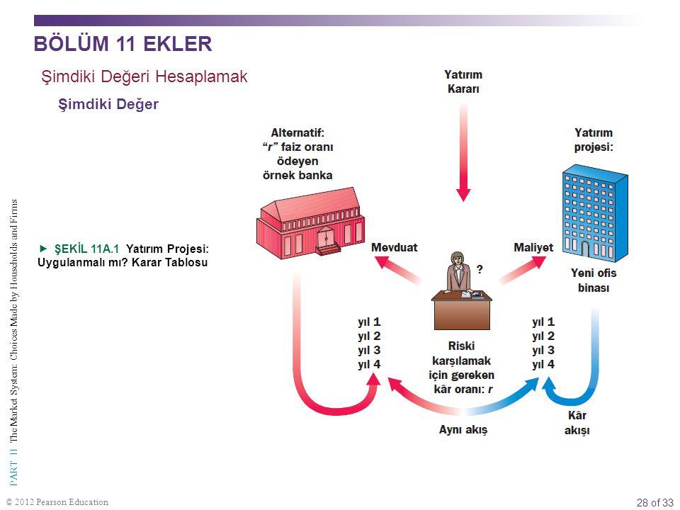 28 of 33 PART II The Market System: Choices Made by Households and Firms © 2012 Pearson Education  ŞEKİL 11A.1 Yatırım Projesi: Uygulanmalı mı? Karar