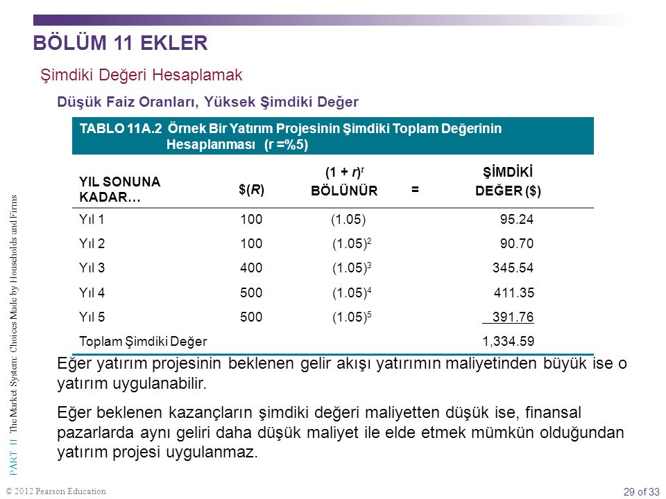 29 of 33 PART II The Market System: Choices Made by Households and Firms © 2012 Pearson Education TABLO 11A.2 Örnek Bir Yatırım Projesinin Şimdiki Top