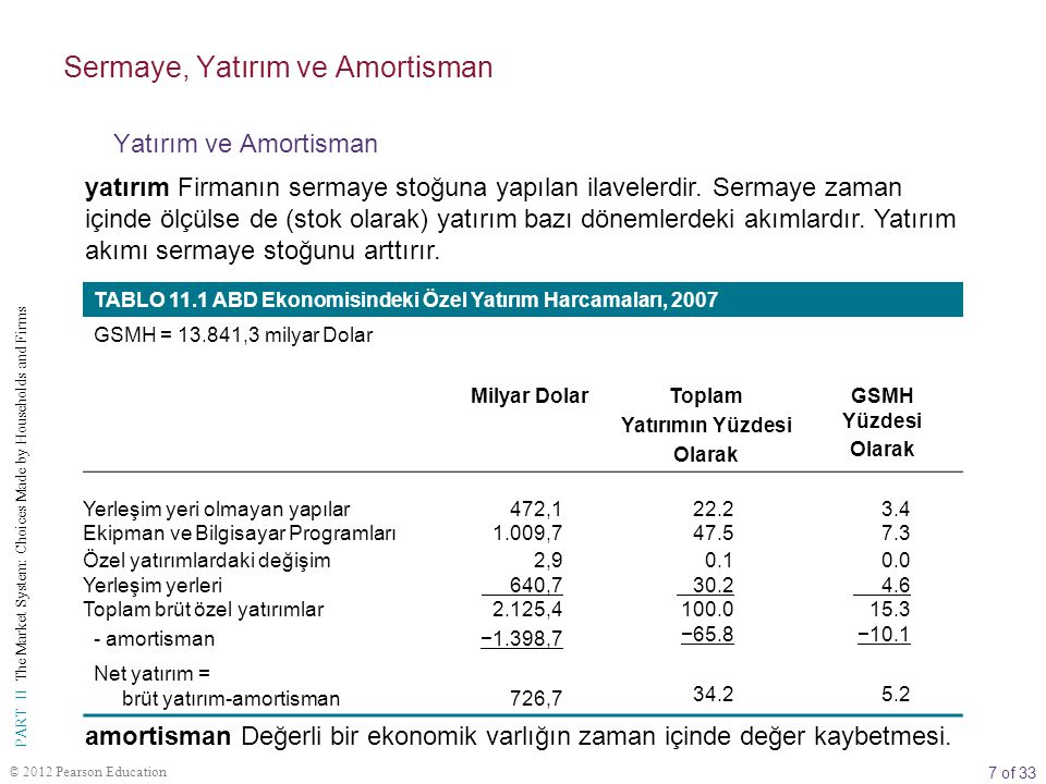 28 of 33 PART II The Market System: Choices Made by Households and Firms © 2012 Pearson Education  ŞEKİL 11A.1 Yatırım Projesi: Uygulanmalı mı.