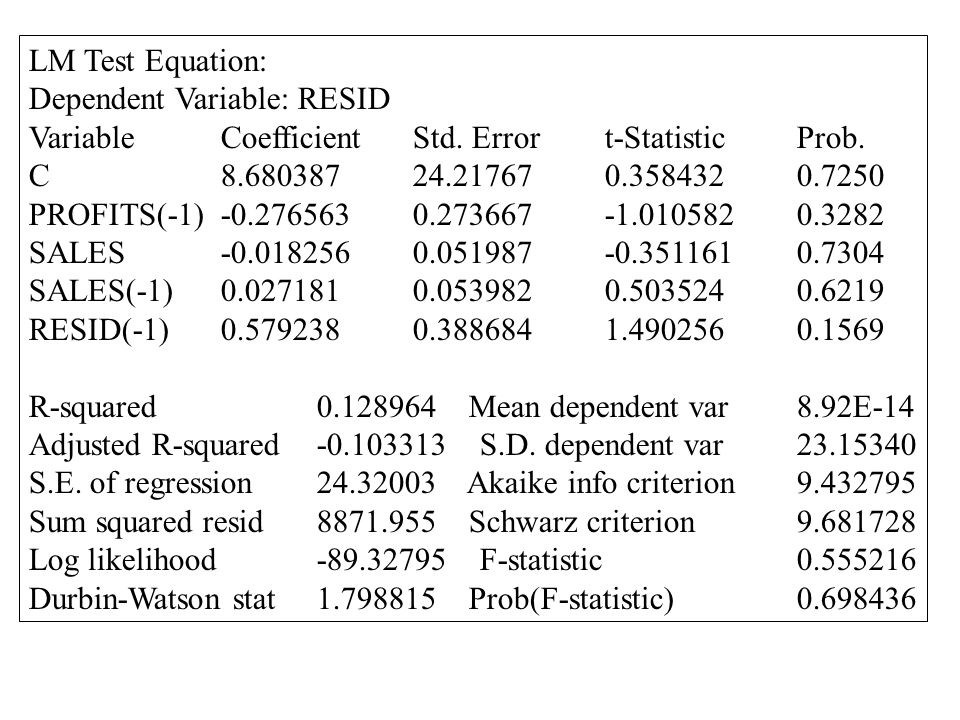 Dependent Variable: PROFITS Sample(adjusted): 1975 1994 Included observations: 20 after adjusting endpoints VariableCoefficientStd. Errort-Statistic P