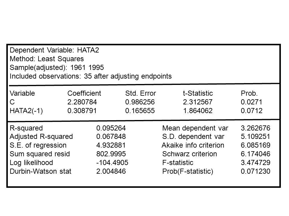 2.ADIM: u hata terimleri elde edilip karesi alınır. 3.ADIM: ile regres edilir. Dependent Variable: HATA2 Method: Least Squares Sample(adjusted): 1963
