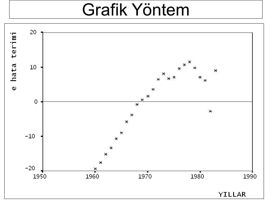 Grafik Yöntemle, Durbin-Watson testi ile, Breusch-Godfrey testi ile, Otokorelasyonun Tesbit Edilmesi