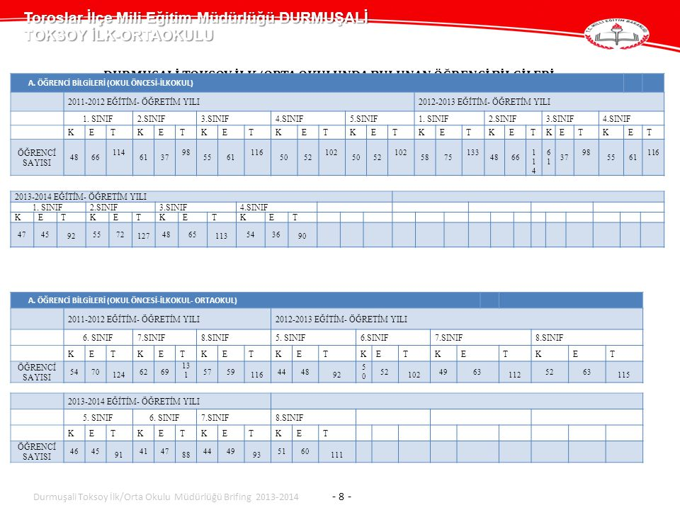Toroslar İlçe Mili Eğitim Müdürlüğü DURMUŞALİ TOKSOY İLK-ORTAOKULU Durmuşali Toksoy İlk/Orta Okulu Müdürlüğü Brifing 2013-2014 - 9 - Derslik – Şube- Öğrenci Sayıları 2011-2012 EĞİTİM ÖĞRETİM YILI2012-2013 EĞİTİM ÖĞRETİM YILI OKULUN ADI Derslik Sayısı Şube Sayısı Öğrenci (Kız) Öğrenci (Erkek) Öğrenci (Toplam) Derslik SayısıŞube Sayısı Öğrenci (Kız) Öğrenci (Erkek) Öğrenci (Toplam) ANA SINIFI 3662 8614824374582 İLK-ORTA OKULLARI 1632 472495 967 1937394465859 GENEL TOPLAM 19 38534 58111152141431510941 2013-2014 EĞİTİM ÖĞRETİM YILI OKULUN ADI Derslik Sayısı Şube Sayısı Öğrenci (Kız) Öğrenci (Erkek) Öğrenci (Toplam) ANA SINIFI 3332 3466 İLK-ORTA OKULLARI 1737 386419 805 GENEL TOPLAM 2040418 453871