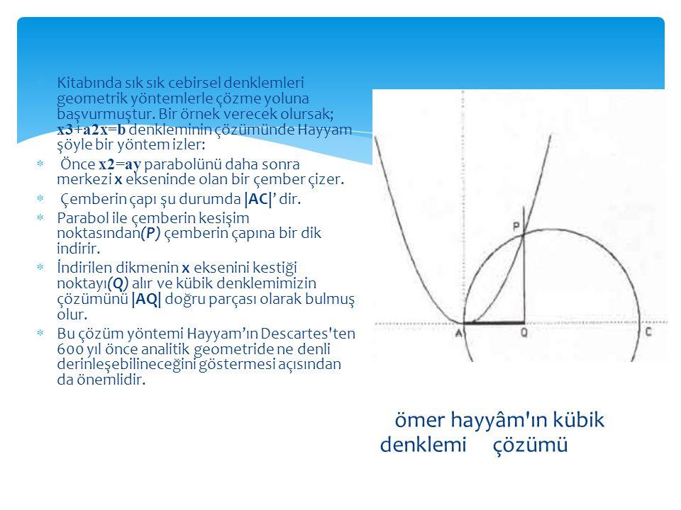  Kitabında sık sık cebirsel denklemleri geometrik yöntemlerle çözme yoluna başvurmuştur. Bir örnek verecek olursak; x3+a2x=b denkleminin çözümünde Ha