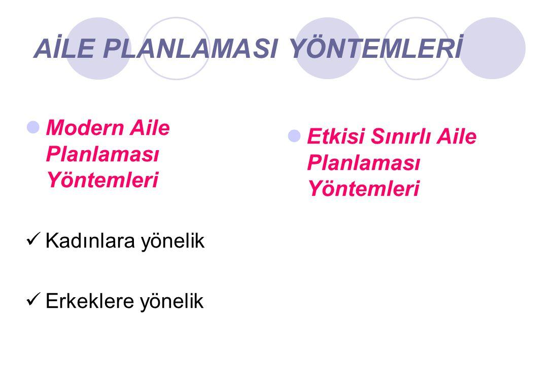 AİLE PLANLAMASI YÖNTEMLERİ Modern Aile Planlaması Yöntemleri Kadınlara yönelik Erkeklere yönelik Etkisi Sınırlı Aile Planlaması Yöntemleri