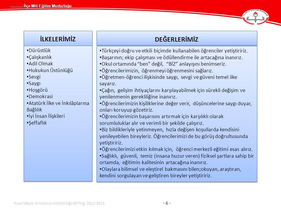 ........... İlçe Mili Eğitim Müdürlüğü İLKELERİMİZ Dürüstlük Çalışkanlık Adil Olmak Hukukun Üstünlüğü Sevgi Saygı Hoşgörü Demokrasi Atatürk İlke ve İn
