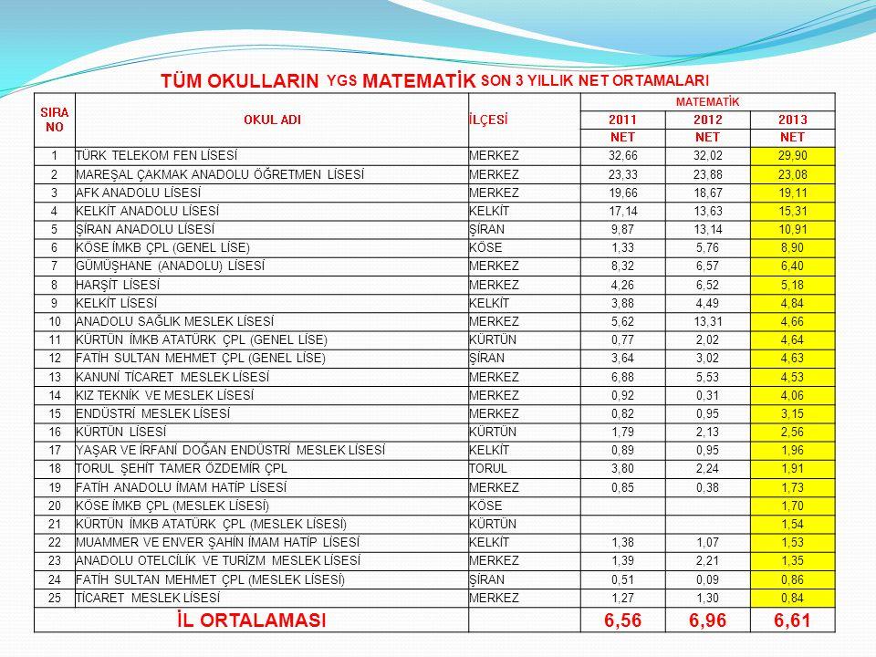 TÜM OKULLARIN YGS MATEMATİK SON 3 YILLIK NET ORTAMALARI SIRA NO OKUL ADIİLÇESİ MATEMATİK 201120122013 NET 1TÜRK TELEKOM FEN LİSESİMERKEZ32,6632,0229,9